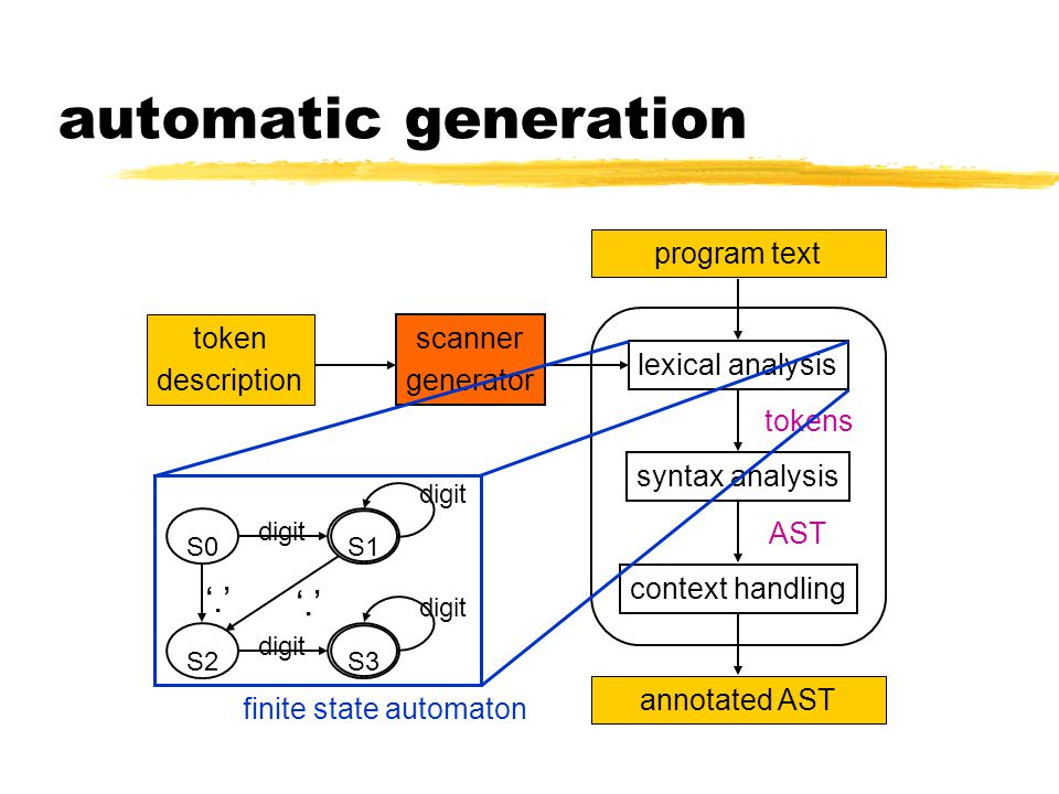 automatic generation program text lexical analysis syntax analysis context handling annotated AST tokens AST scanner generator token description finite state automaton S0 '.' digit S2 digit S3 digit S1 '.'