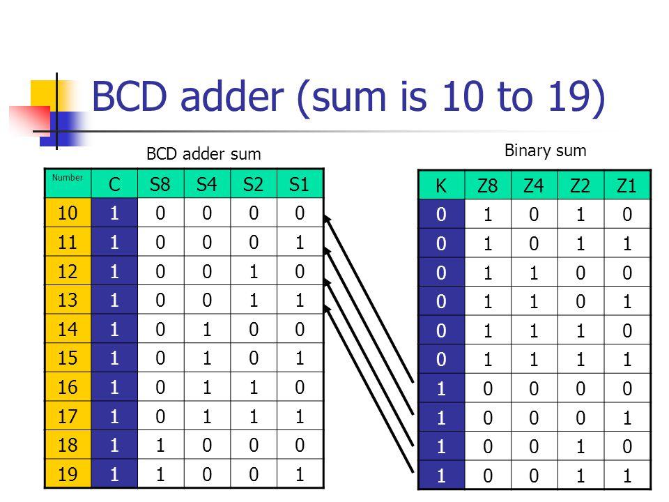 BCD adder (sum is 10 to 19) Number CS8S4S2S1 1010000 1110001 1210010 1310011 1410100 1510101 1610110 1710111 1811000 1911001 KZ8Z4Z2Z1 01010 01011 011