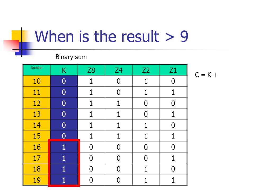 When is the result > 9 Number KZ8Z4Z2Z1 1001010 1101011 1201100 1301101 1401110 1501111 1610000 1710001 1810010 1910011 Binary sum C = K +