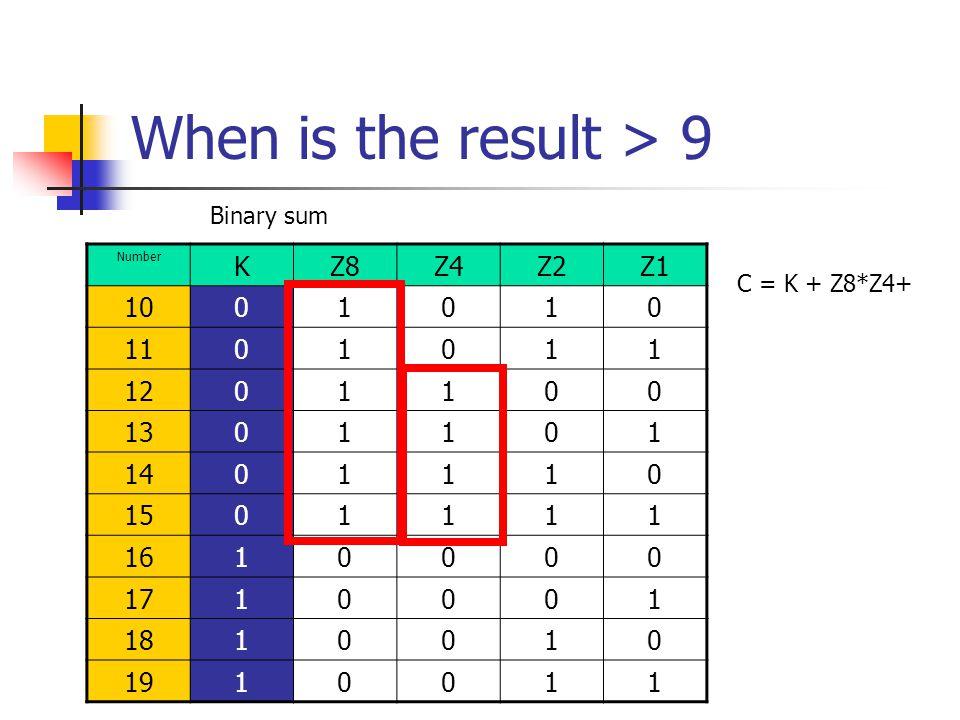 When is the result > 9 Number KZ8Z4Z2Z1 1001010 1101011 1201100 1301101 1401110 1501111 1610000 1710001 1810010 1910011 Binary sum C = K + Z8*Z4+