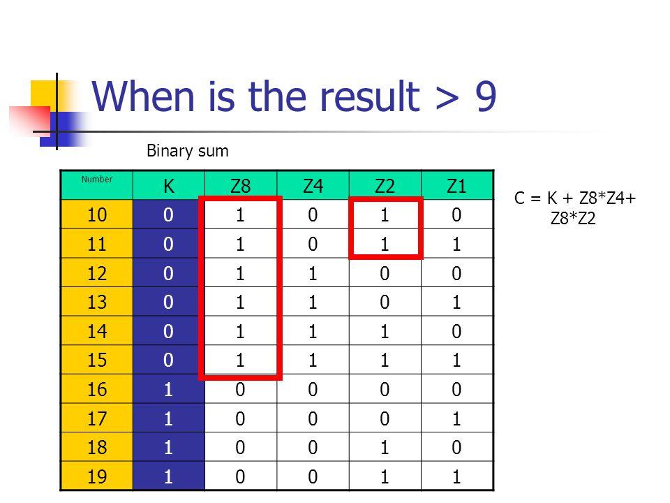 When is the result > 9 Number KZ8Z4Z2Z1 1001010 1101011 1201100 1301101 1401110 1501111 1610000 1710001 1810010 1910011 Binary sum C = K + Z8*Z4+ Z8*Z