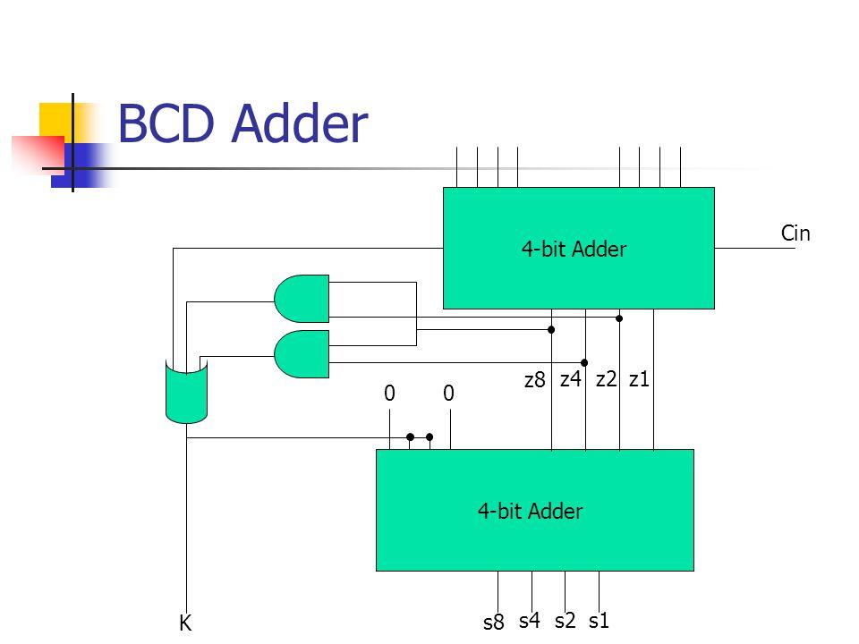 BCD Adder 4-bit Adder 00 z8 z4z2z1 s8 s4s2s1 Cin K