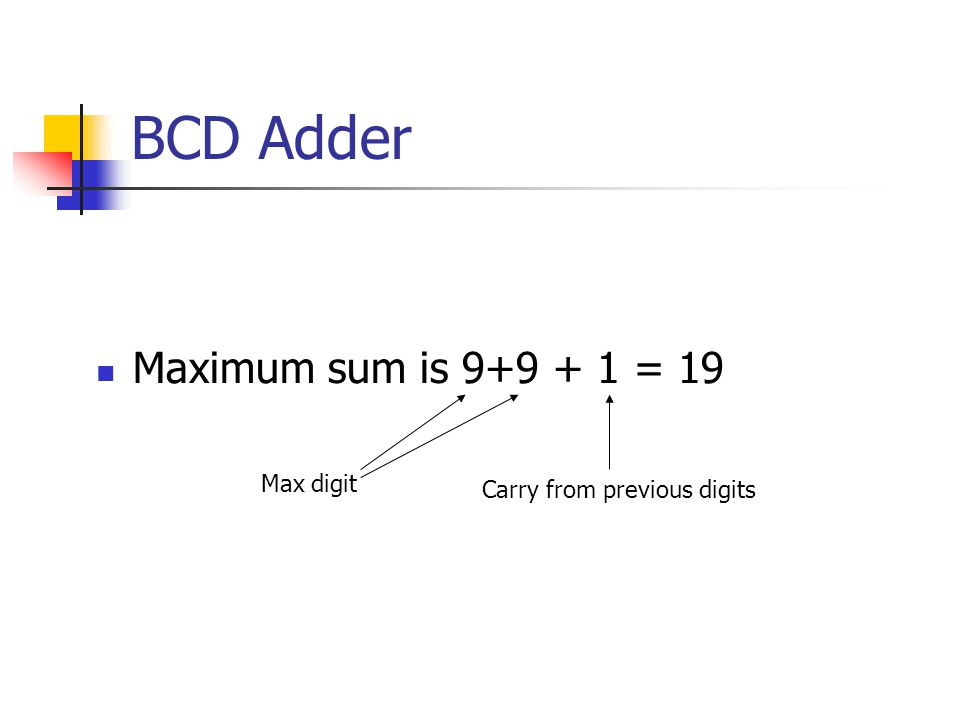 BCD Adder Maximum sum is 9+9 + 1 = 19 Max digit Carry from previous digits