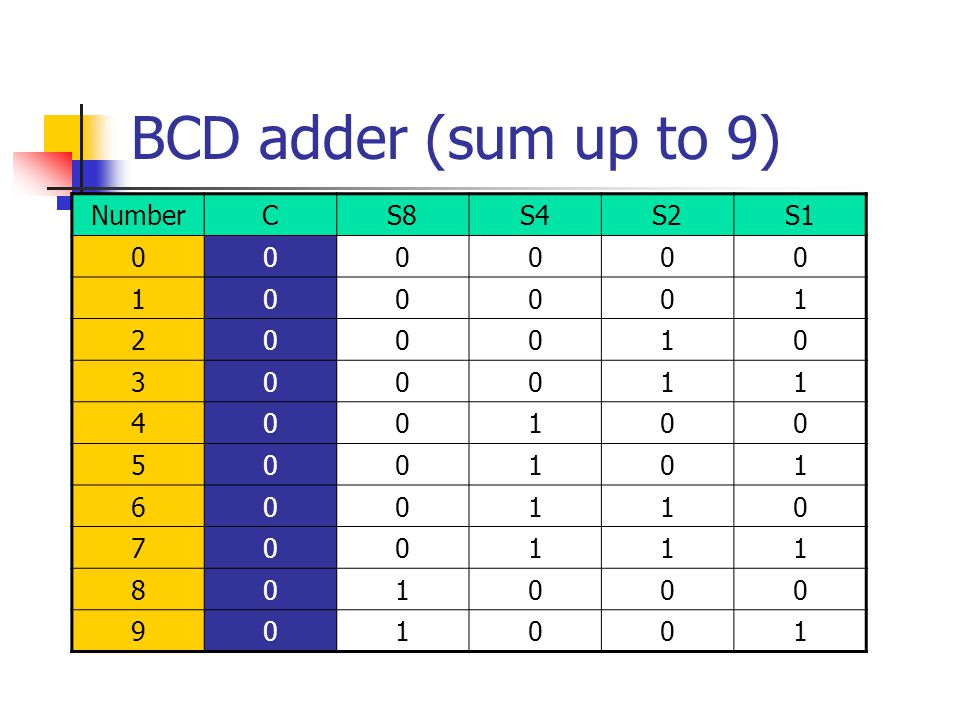 BCD adder (sum up to 9) NumberCS8S4S2S1 000000 100001 200010 300011 400100 500101 600110 700111 801000 901001