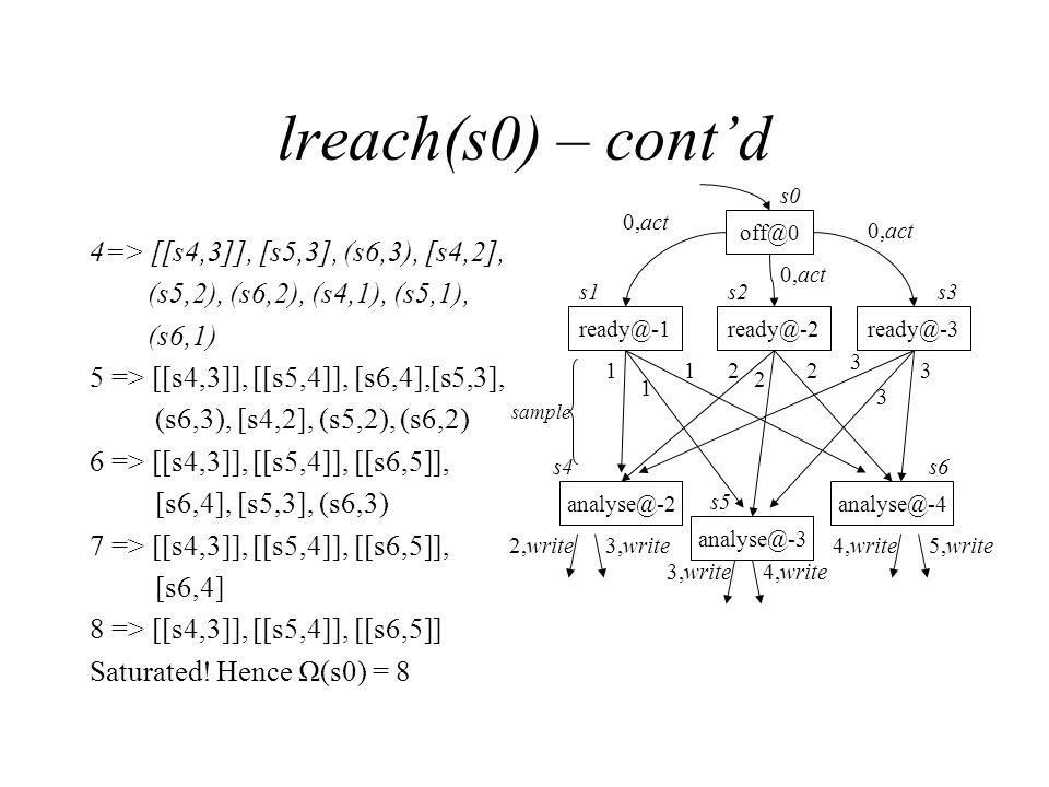 lreach(s0) – cont'd 4=> [[s4,3]], [s5,3], (s6,3), [s4,2], (s5,2), (s6,2), (s4,1), (s5,1), (s6,1) 5 => [[s4,3]], [[s5,4]], [s6,4],[s5,3], (s6,3), [s4,2], (s5,2), (s6,2) 6 => [[s4,3]], [[s5,4]], [[s6,5]], [s6,4], [s5,3], (s6,3) 7 => [[s4,3]], [[s5,4]], [[s6,5]], [s6,4] 8 => [[s4,3]], [[s5,4]], [[s6,5]] Saturated.