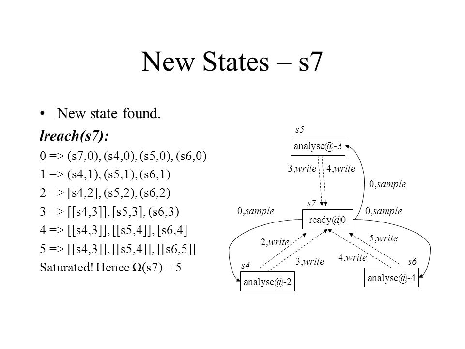 New States – s7 New state found. lreach(s7): 0 => (s7,0), (s4,0), (s5,0), (s6,0) 1 => (s4,1), (s5,1), (s6,1) 2 => [s4,2], (s5,2), (s6,2) 3 => [[s4,3]]