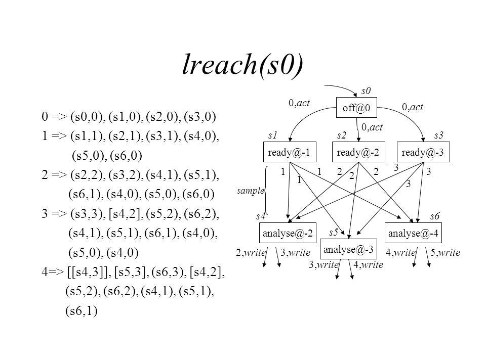 lreach(s0) 0 => (s0,0), (s1,0), (s2,0), (s3,0) 1 => (s1,1), (s2,1), (s3,1), (s4,0), (s5,0), (s6,0) 2 => (s2,2), (s3,2), (s4,1), (s5,1), (s6,1), (s4,0), (s5,0), (s6,0) 3 => (s3,3), [s4,2], (s5,2), (s6,2), (s4,1), (s5,1), (s6,1), (s4,0), (s5,0), (s4,0) 4=> [[s4,3]], [s5,3], (s6,3), [s4,2], (s5,2), (s6,2), (s4,1), (s5,1), (s6,1) off@0 ready@-1ready@-2ready@-3 s1 s0 s2s3 analyse@-2 analyse@-3 analyse@-4 0,act sample 1 1 12 2 23 3 3 2,write3,write4,write5,write 3,write4,write s4 s5 s6