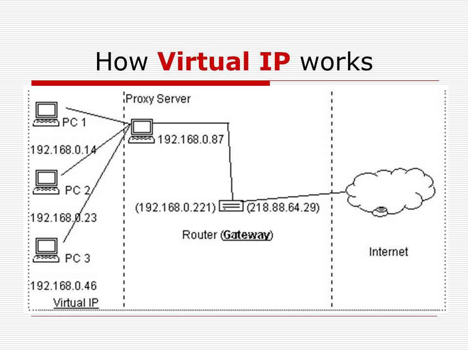 How Virtual IP works  Some of the IP addresses are reserved for private network (ie: LAN). E.g. 10.X.X.X or 192.168.X.X  The router will not route t