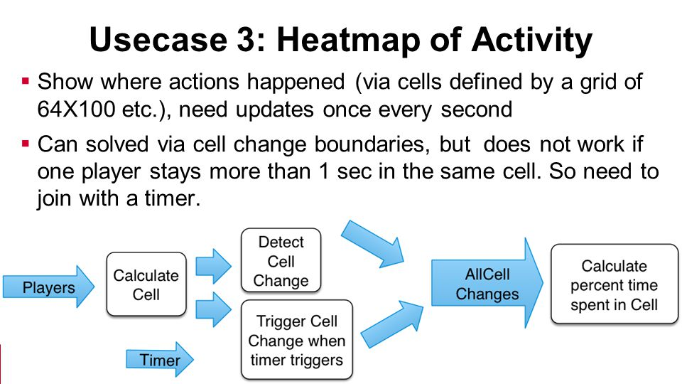 Usecase 3: Heatmap of Activity  Show where actions happened (via cells defined by a grid of 64X100 etc.), need updates once every second  Can solved via cell change boundaries, but does not work if one player stays more than 1 sec in the same cell.
