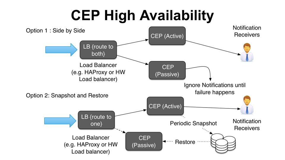 CEP High Availability