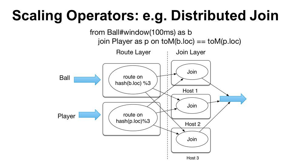 Scaling Operators: e.g. Distributed Join