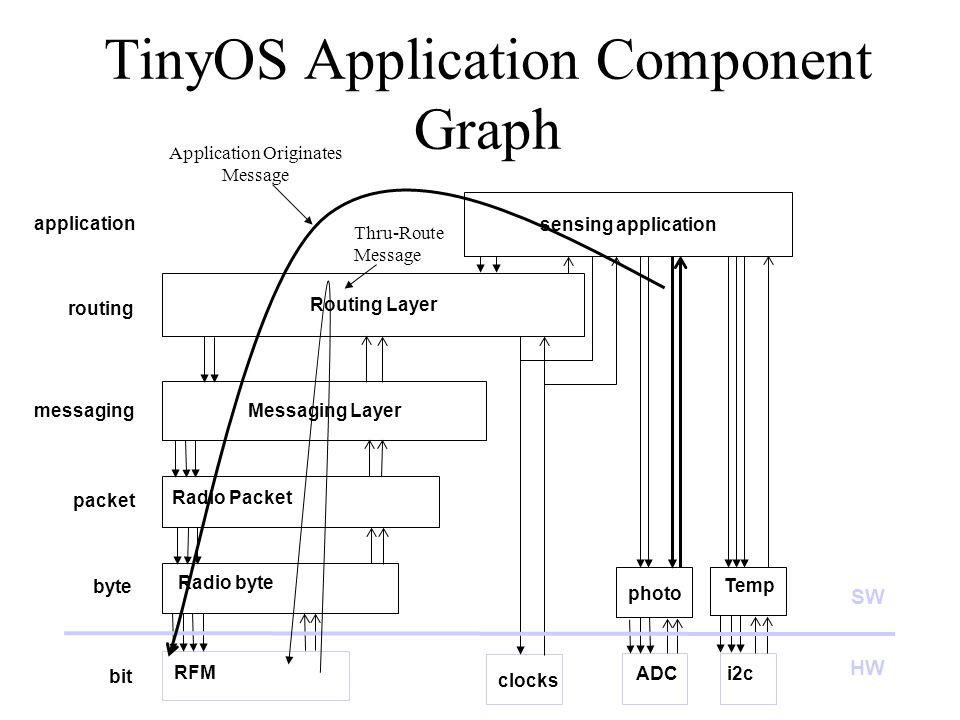TinyOS Application Component Graph RFM Radio byte Radio Packet i2c Temp photo Messaging Layer clocks bit byte packet Routing Layer sensing application