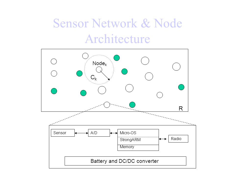 Sensor Network & Node Architecture CkCk Node k SensorA/DMicro-OS StrongARM Memory Radio Battery and DC/DC converter R