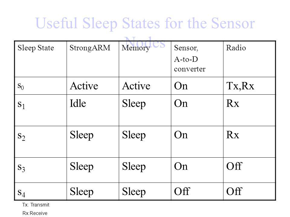 Useful Sleep States for the Sensor Nodes Sleep StateStrongARMMemorySensor, A-to-D converter Radio s0s0 Active OnTx,Rx s1s1 IdleSleepOnRx s2s2 Sleep On