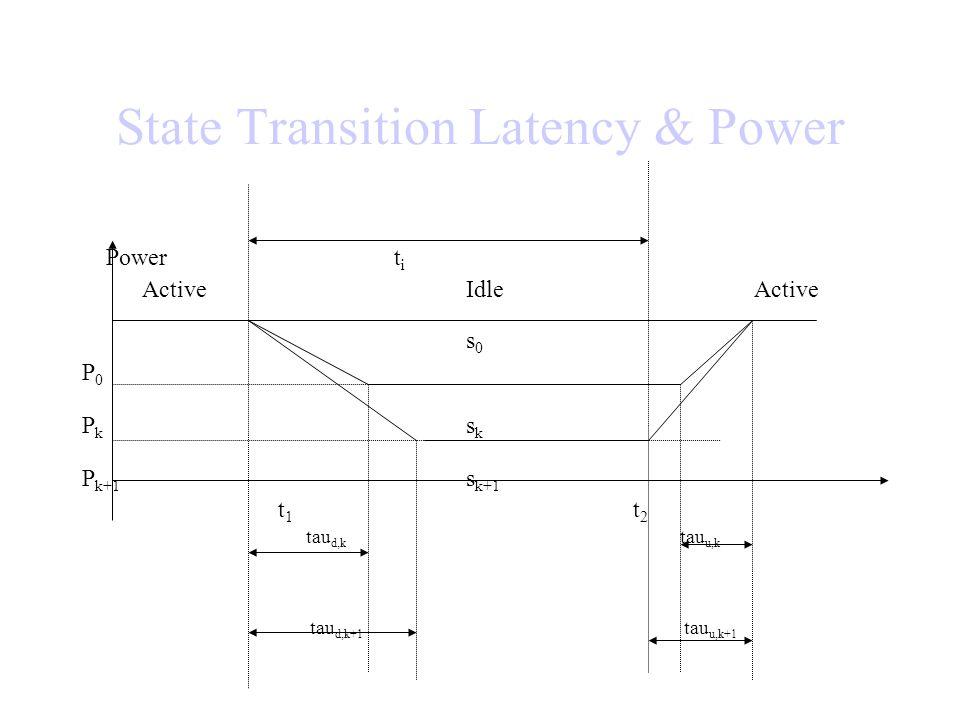 State Transition Latency & Power Power t i ActiveIdleActive s 0 P 0 P k s k P k+1 s k+1 t 1 t 2 tau d,k tau u,k tau d,k+1 tau u,k+1