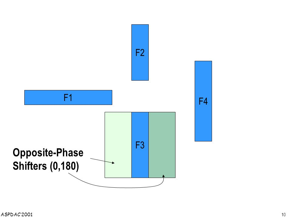 10 ASPDAC'2001 F4 F2 F3 F1 Opposite-Phase Shifters (0,180)