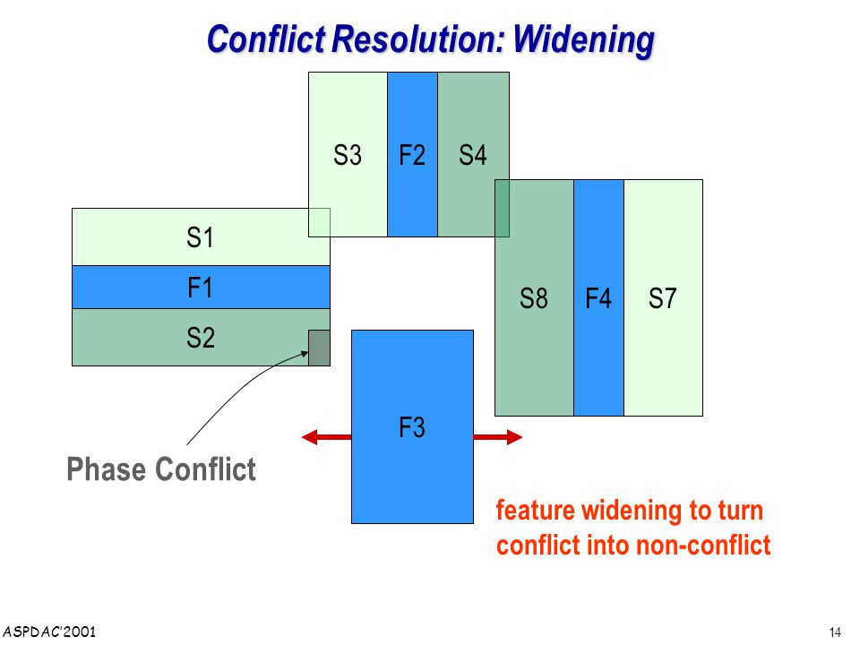 14 ASPDAC'2001 F4 F2 F1 S1 S2 S3S4 S7S8 Phase Conflict feature widening to turn conflict into non-conflict Conflict Resolution: Widening F3