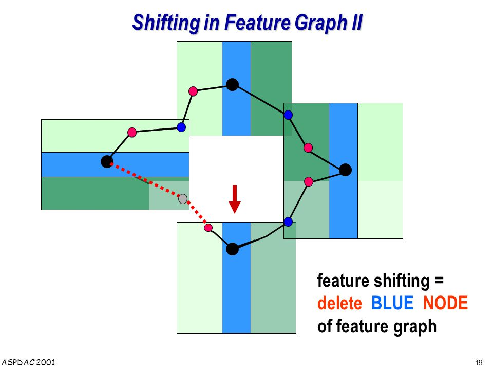 19 ASPDAC'2001 Shifting in Feature Graph II feature shifting = delete BLUE NODE of feature graph