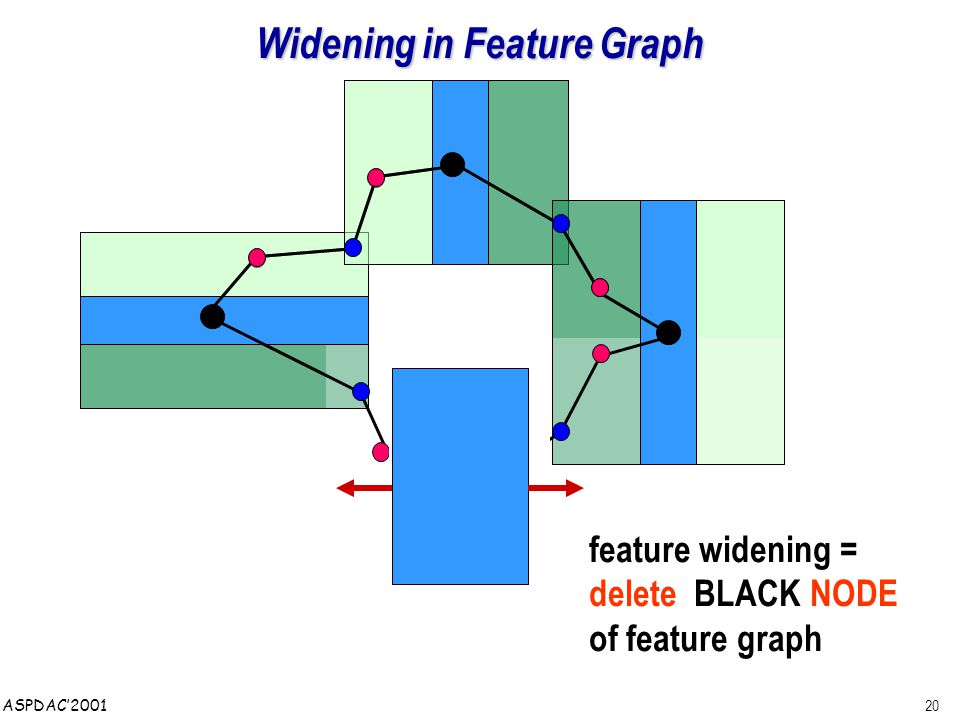 20 ASPDAC'2001 Widening in Feature Graph feature widening = delete BLACK NODE of feature graph