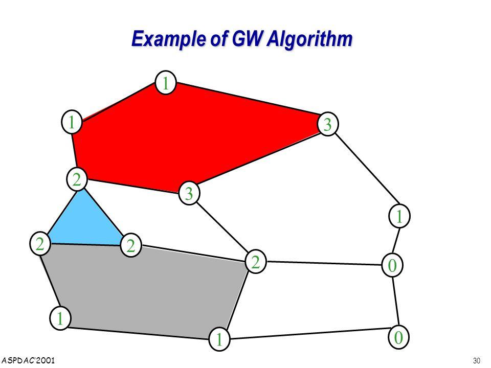 30 ASPDAC'2001 Example of GW Algorithm 1 2 1 2 0 0 2 2 1 3 1 3 1