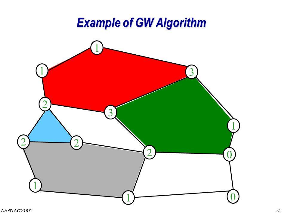 31 ASPDAC'2001 Example of GW Algorithm 1 2 1 2 0 0 2 2 1 3 1 3 1