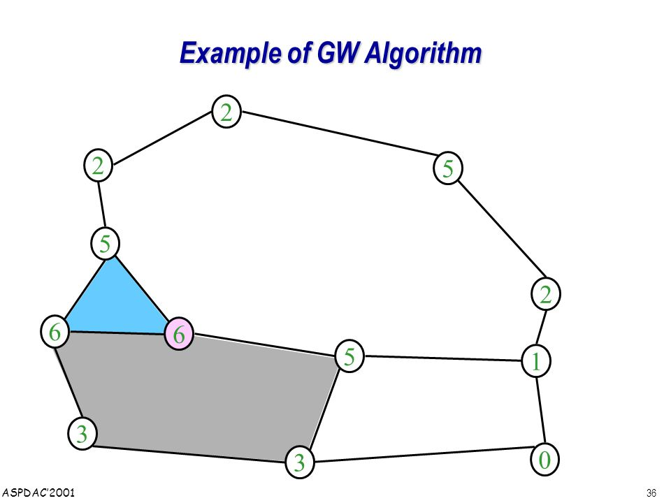 36 ASPDAC'2001 Example of GW Algorithm 3 6 3 5 0 1 6 5 2 2 5 2