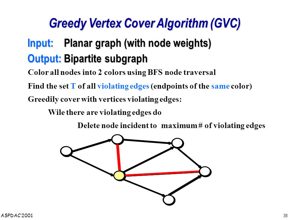 38 ASPDAC'2001 Greedy Vertex Cover Algorithm (GVC) Input: Planar graph (with node weights) Input: Planar graph (with node weights) Output: Bipartite subgraph Output: Bipartite subgraph Color all nodes into 2 colors using BFS node traversal Find the set T of all violating edges (endpoints of the same color) Greedily cover with vertices violating edges: Wile there are violating edges do Delete node incident to maximum # of violating edges