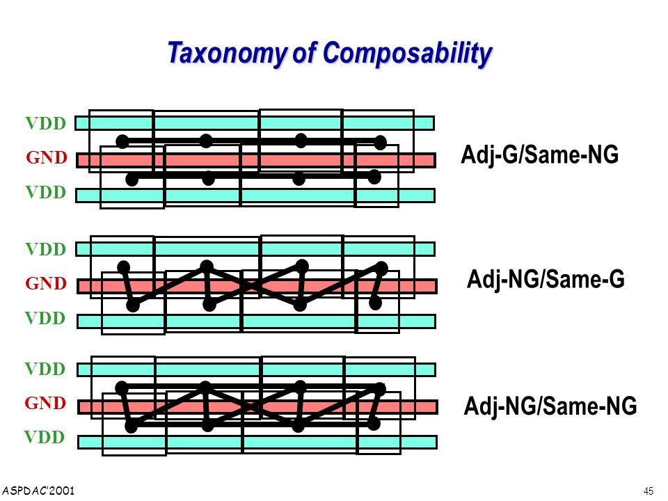45 ASPDAC'2001 Taxonomy of Composability VDD GND VDD GND VDD GND Adj-G/Same-NG Adj-NG/Same-G Adj-NG/Same-NG