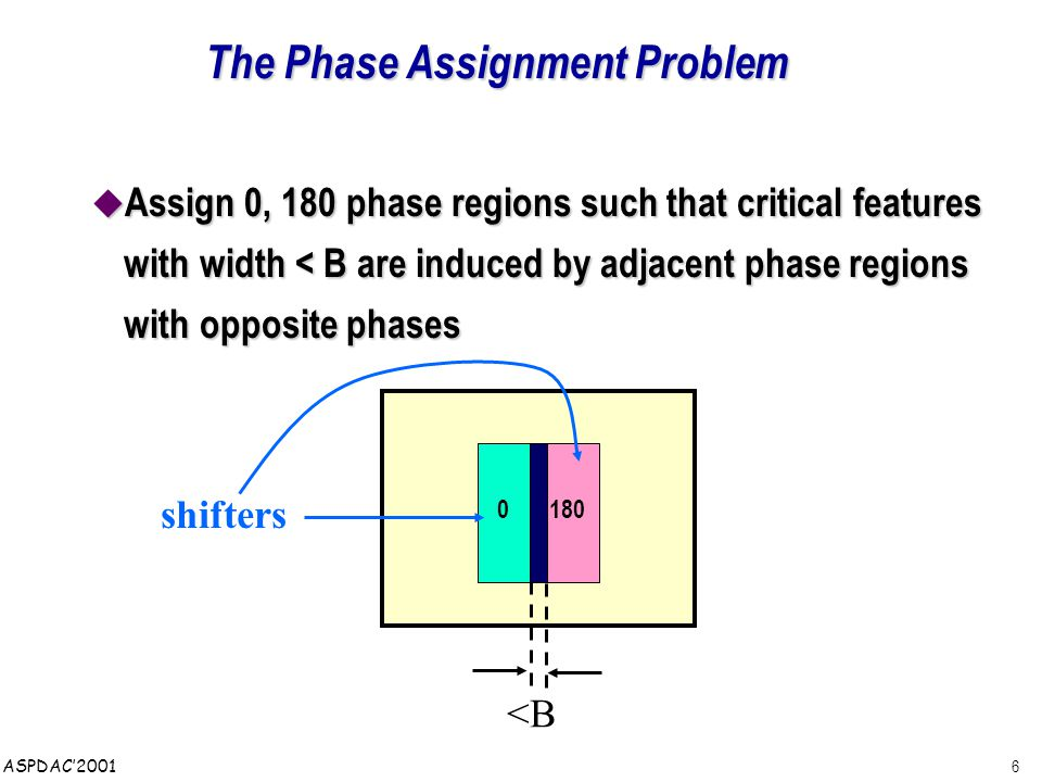 6 ASPDAC'2001 The Phase Assignment Problem  Assign 0, 180 phase regions such that critical features with width < B are induced by adjacent phase regions with opposite phases 0180 <B shifters