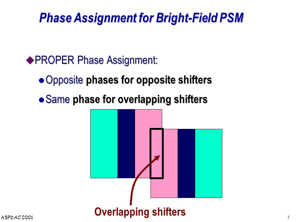 7 ASPDAC'2001 Phase Assignment for Bright-Field PSM  PROPER Phase Assignment: Opposite phases for opposite shifters Opposite phases for opposite shifters Same phase for overlapping shifters Same phase for overlapping shifters Overlapping shifters