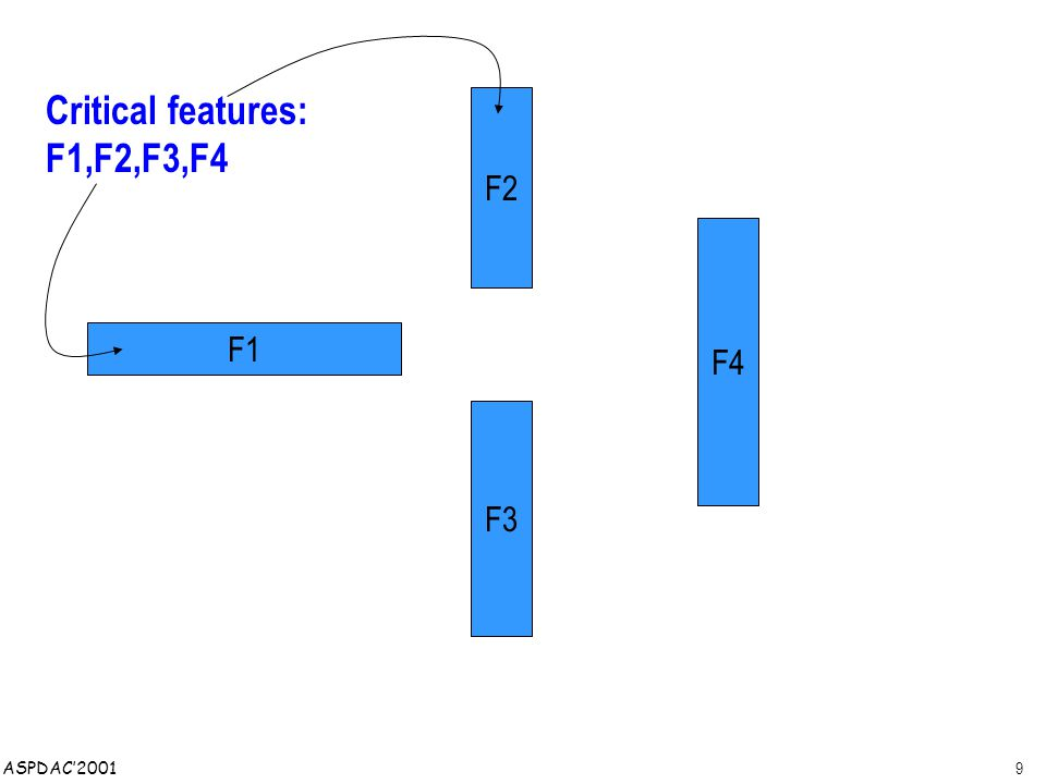 9 ASPDAC'2001 F4 F2 F3 F1 Critical features: F1,F2,F3,F4