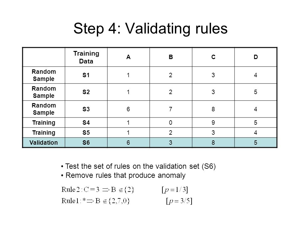 Step 4: Validating rules Training Data ABCD Random Sample S11234 Random Sample S21235 Random Sample S36784 TrainingS41095 TrainingS51234 ValidationS66385 Test the set of rules on the validation set (S6) Remove rules that produce anomaly