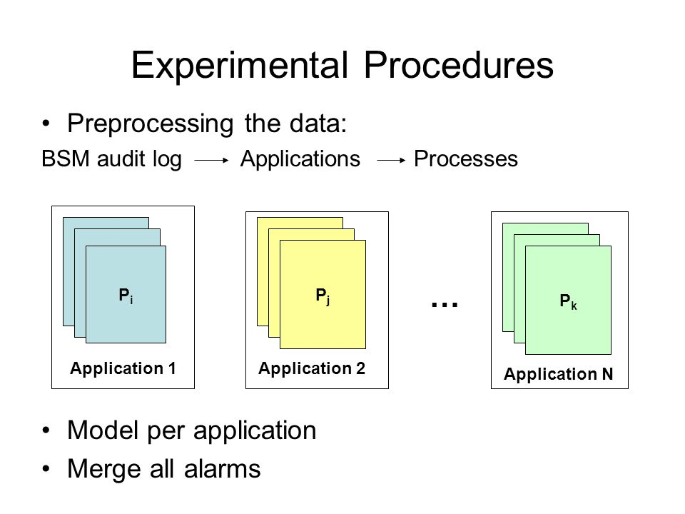 Experimental Procedures Preprocessing the data: BSM audit log Applications Processes Model per application Merge all alarms PiPi Application 1 PjPj PkPk Application 2 Application N …