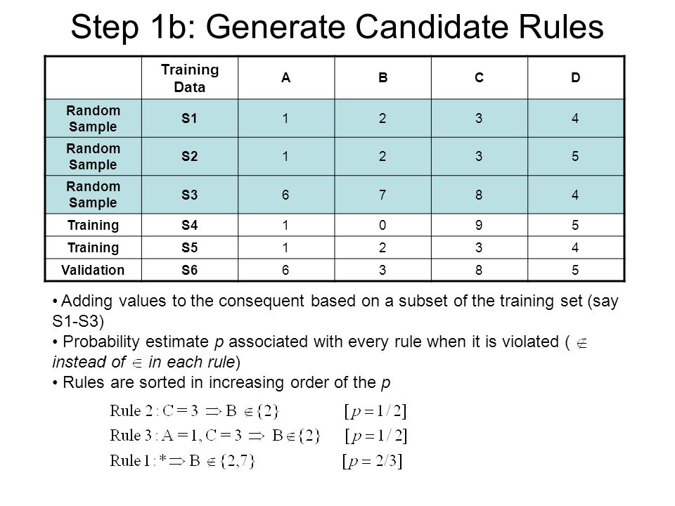 Step 1b: Generate Candidate Rules Training Data ABCD Random Sample S11234 Random Sample S21235 Random Sample S36784 TrainingS41095 TrainingS51234 ValidationS66385 Adding values to the consequent based on a subset of the training set (say S1-S3) Probability estimate p associated with every rule when it is violated ( instead of in each rule) Rules are sorted in increasing order of the p