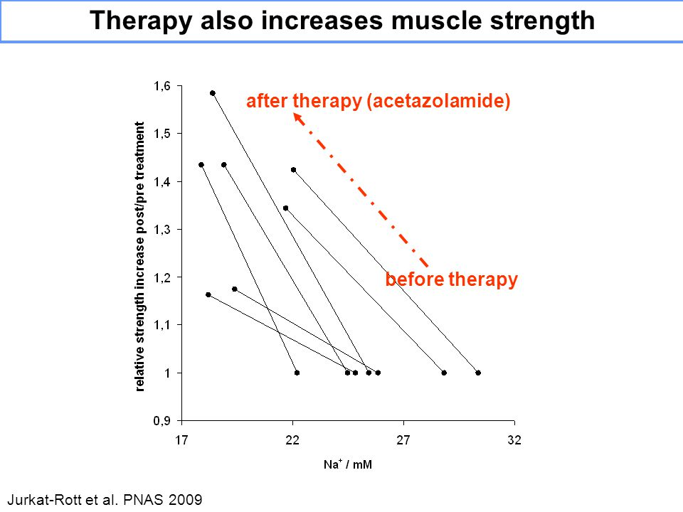 Therapy also increases muscle strength after therapy (acetazolamide) before therapy Jurkat-Rott et al.