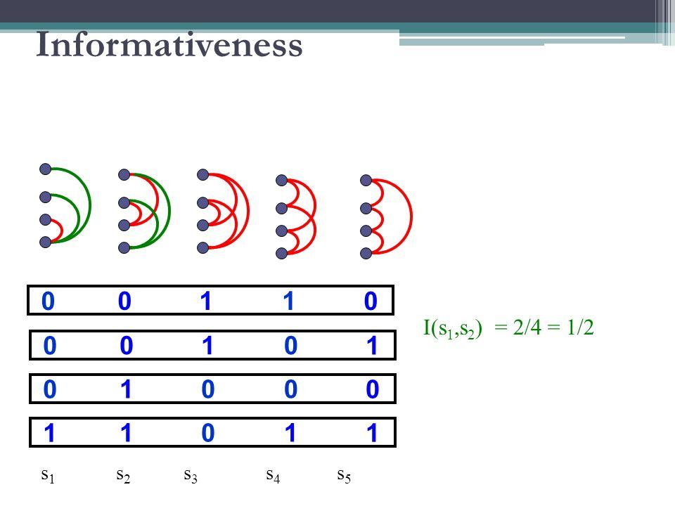 10 00 0 01 00 1 01 10 0 10 11 1 s 1 s 2 s 3 s 4 s 5 I(s 1,s 2 ) = 2/4 = 1/2 Informativeness