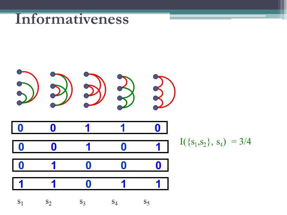 10 00 0 01 00 1 01 10 0 10 11 1 s 1 s 2 s 3 s 4 s 5 I({s 1,s 2 }, s 4 ) = 3/4 Informativeness