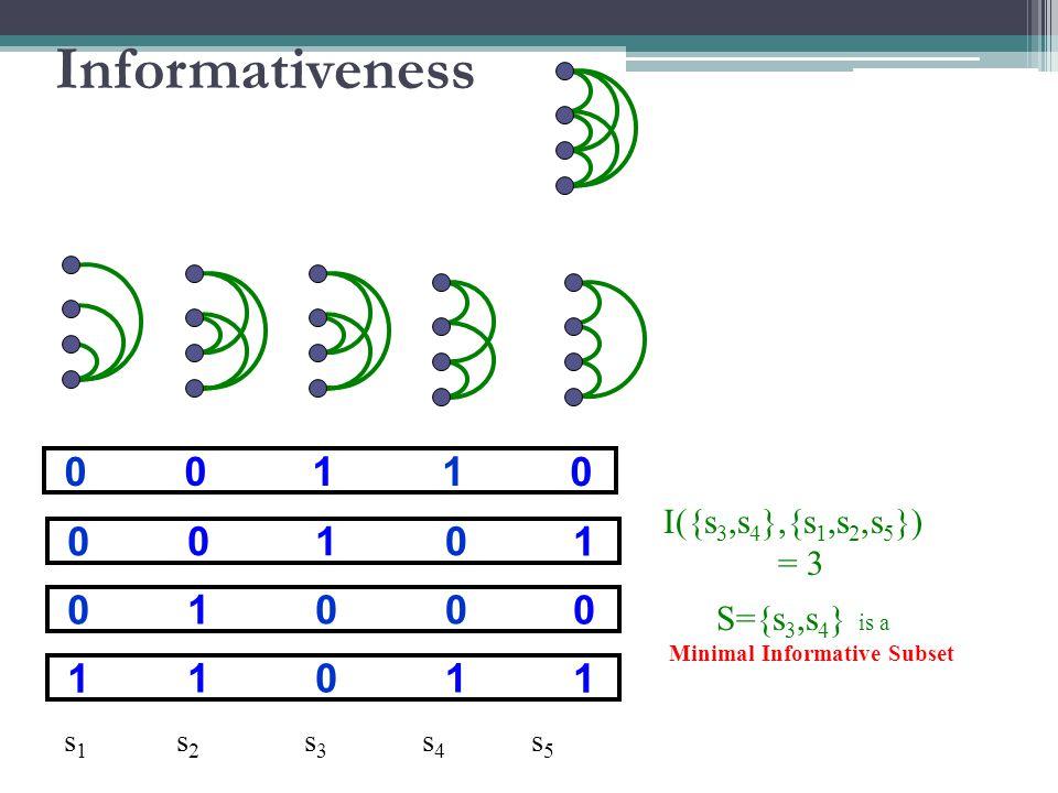 10 00 0 01 00 1 01 10 0 10 11 1 s 1 s 2 s 3 s 4 s 5 I({s 3,s 4 },{s 1,s 2,s 5 }) = 3 S={s 3,s 4 } is a Minimal Informative Subset Informativeness