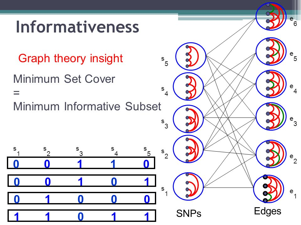 Minimum Set Cover = Minimum Informative Subset s1s1 s2s2 s5s5 s3s3 s4s4 e1e1 e2e2 e3e3 e4e4 e5e5 e6e6 SNPs Edges 10 00 0 01 00 1 01 10 0 1 0 1 1 1 s1s1 s2s2 s3s3 s4s4 s5s5 Graph theory insight Informativeness