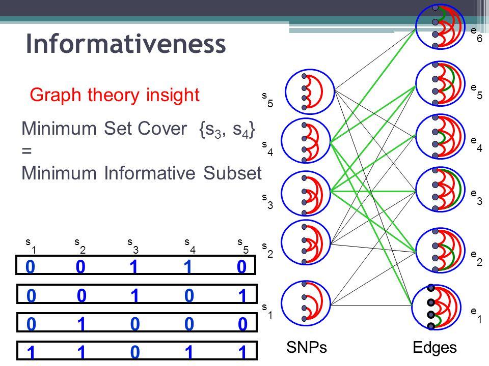 Minimum Set Cover {s 3, s 4 } = Minimum Informative Subset s1s1 s2s2 s5s5 s3s3 s4s4 e1e1 e2e2 e3e3 e4e4 e5e5 e6e6 SNPsEdges 10 00 0 01 00 1 01 10 0 1 0 1 1 1 s1s1 s2s2 s3s3 s4s4 s5s5 Informativeness Graph theory insight