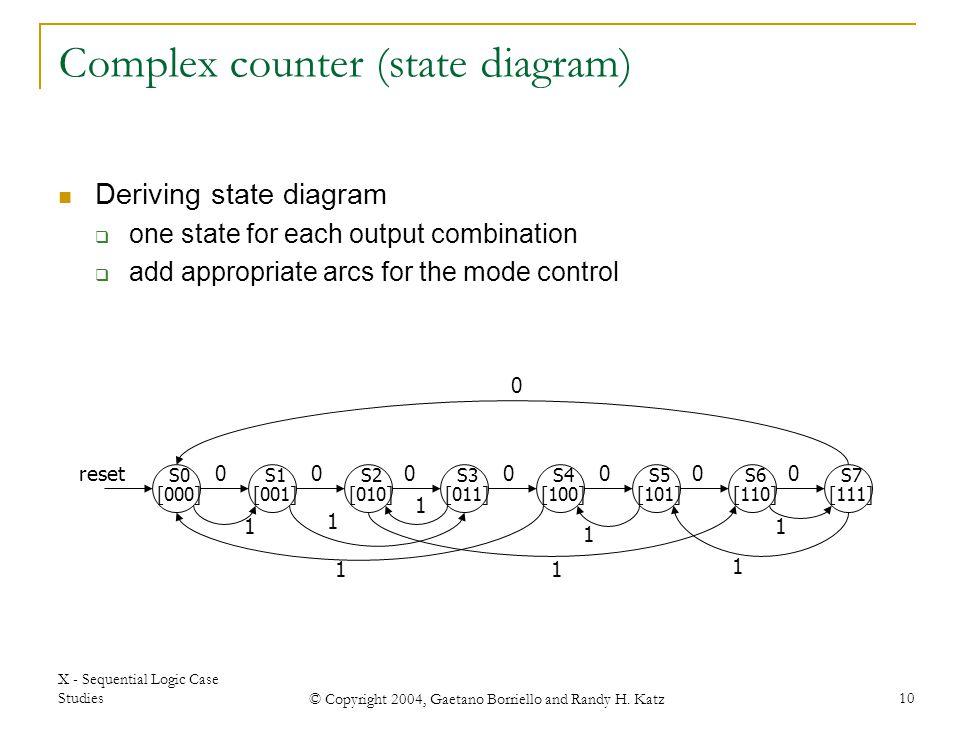X - Sequential Logic Case Studies © Copyright 2004, Gaetano Borriello and Randy H. Katz 10 Complex counter (state diagram) Deriving state diagram  on