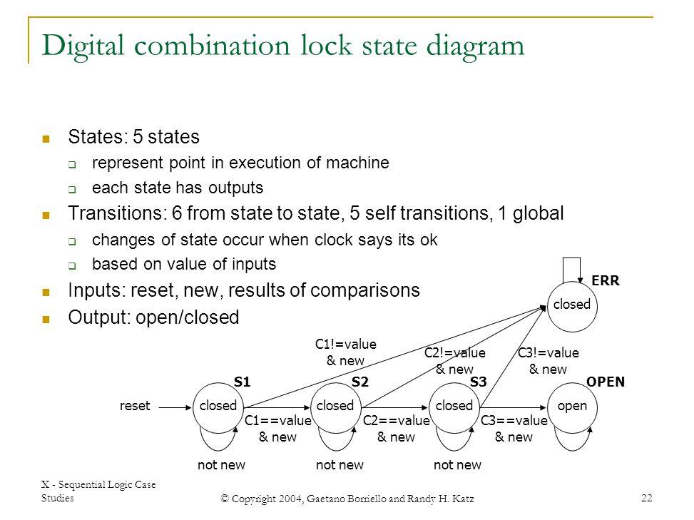 X - Sequential Logic Case Studies © Copyright 2004, Gaetano Borriello and Randy H. Katz 22 Digital combination lock state diagram States: 5 states  r