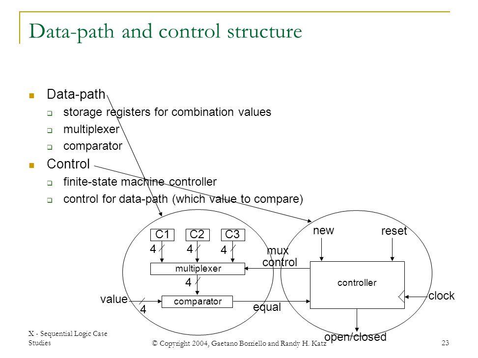 X - Sequential Logic Case Studies © Copyright 2004, Gaetano Borriello and Randy H. Katz 23 reset open/closed new C1C2C3 comparator value equal multipl