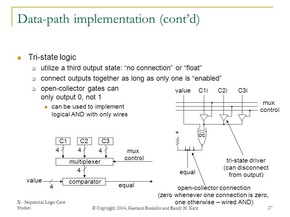 X - Sequential Logic Case Studies © Copyright 2004, Gaetano Borriello and Randy H. Katz 27 C1C2C3 comparator equal multiplexer mux control 4 44 4 4 va