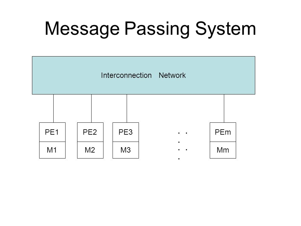 Message Passing System Interconnection Network PE1 M1 PE2 M2 PE3 M3 PEm Mm ・・ ・