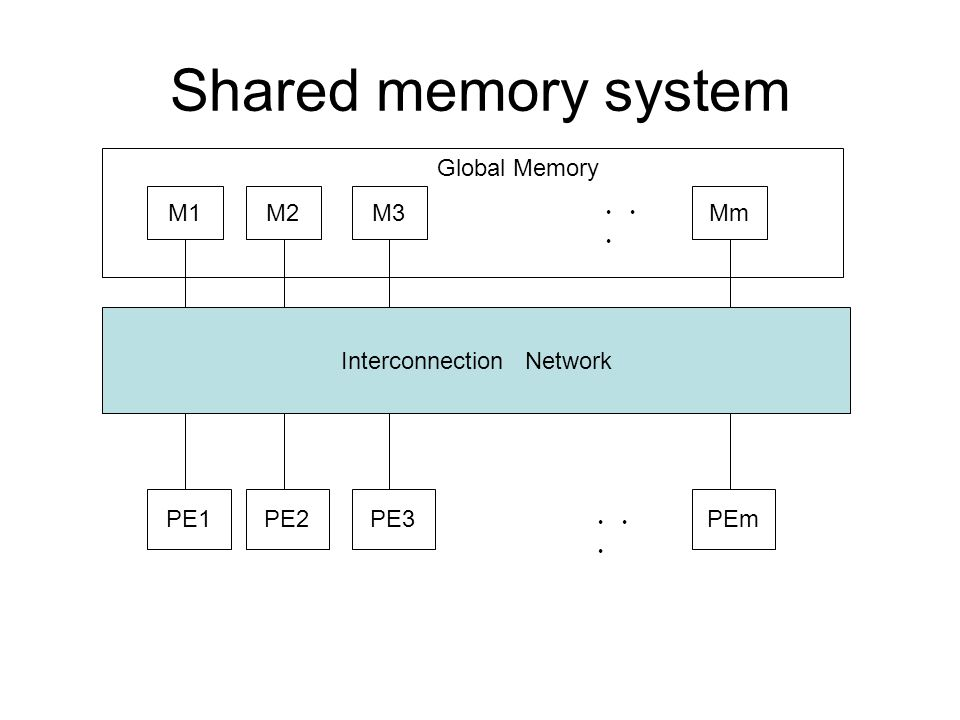 Shared memory system Interconnection Network PE1PE2PE3PEm ・・ ・ M1M2M3Mm ・・ ・ Global Memory