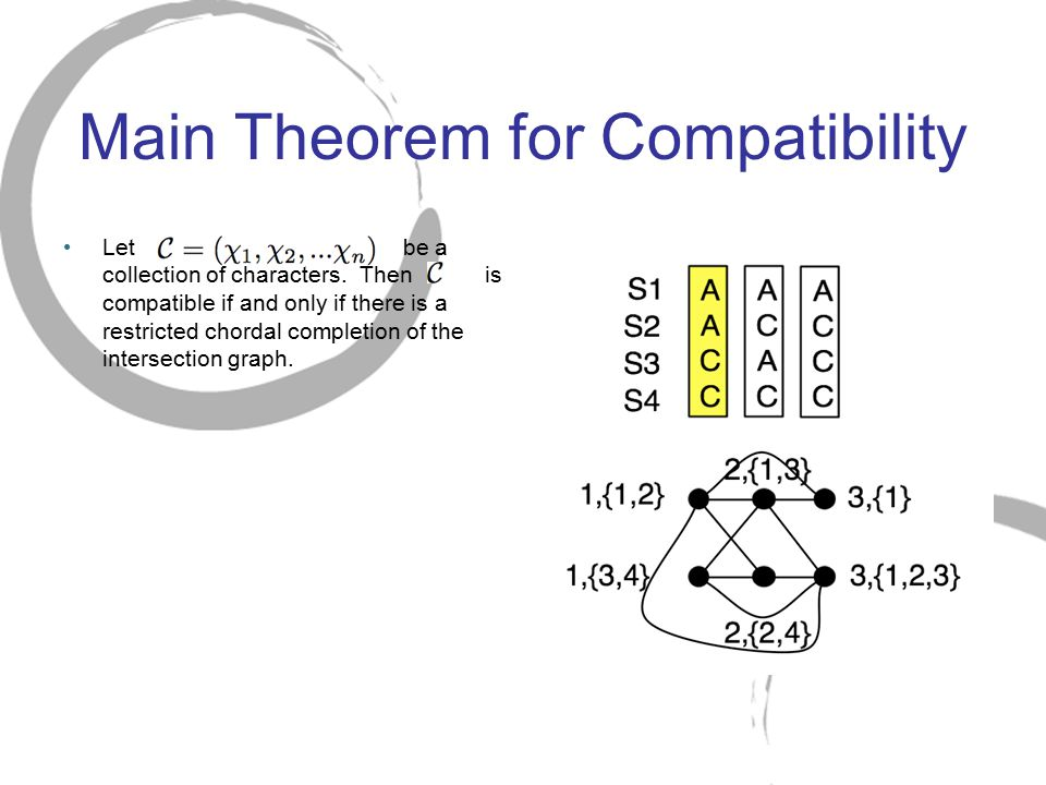 Main Theorem for Compatibility Let be a collection of characters. Then is compatible if and only if there is a restricted chordal completion of the in
