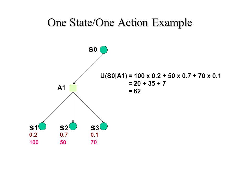 s0s0 s3s3 s2s2 s1s1 A1 0.20.70.1 1005070 U(S0|A1) = 100 x 0.2 + 50 x 0.7 + 70 x 0.1 = 20 + 35 + 7 = 62 One State/One Action Example