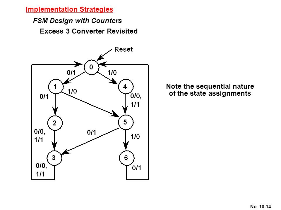 No. 10-14 Implementation Strategies FSM Design with Counters Excess 3 Converter Revisited Note the sequential nature of the state assignments
