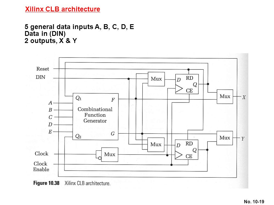 No. 10-19 Xilinx CLB architecture 5 general data inputs A, B, C, D, E Data in (DIN) 2 outputs, X & Y